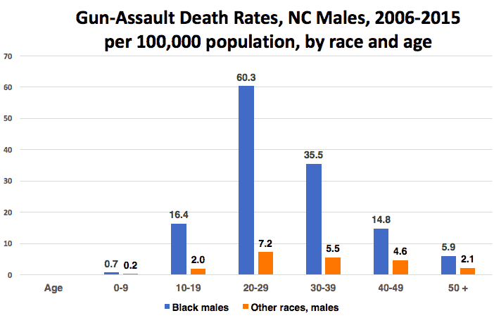 Shows stark disparities between blacks and whites in number of gun deaths.