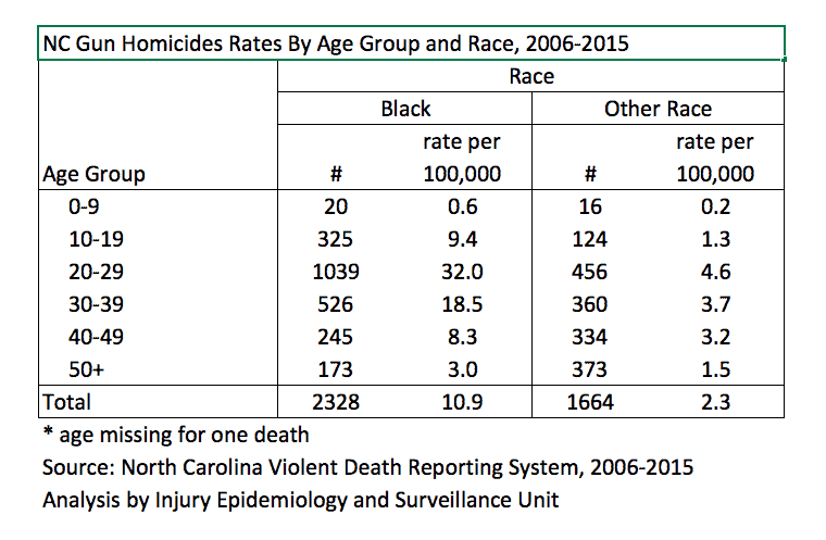 Gun Homicide Rates by Age and Race, shows much higher rates for African Americans than any other race