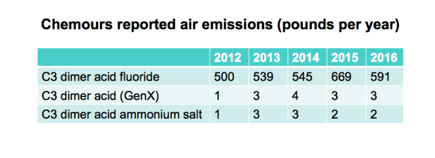 Chart of Chemours' reported air emissions