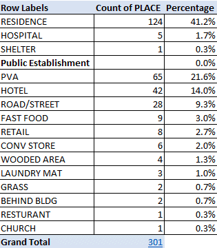 spreadsheet shows locations of 301 overdoses in 2016, 41 percent were in private locations, the rest were in public places such as parking lots, hotels and streets