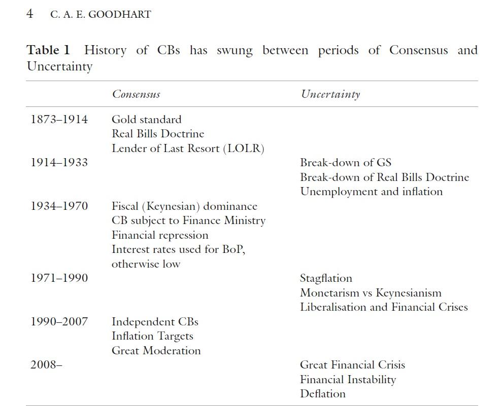 goodhart monetary regime changes
