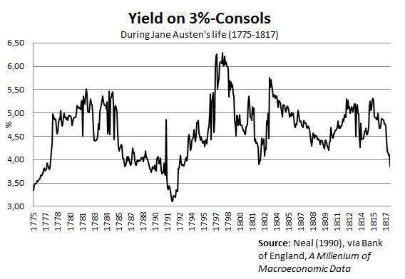 JA, yield on 3%