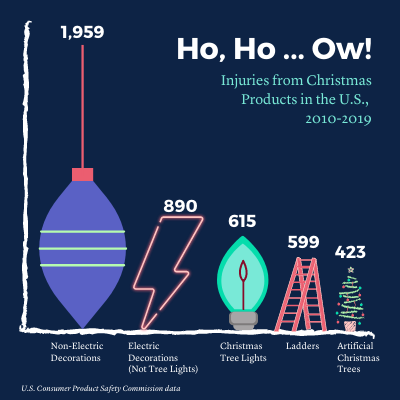holiday injuries infographic for blog post.png