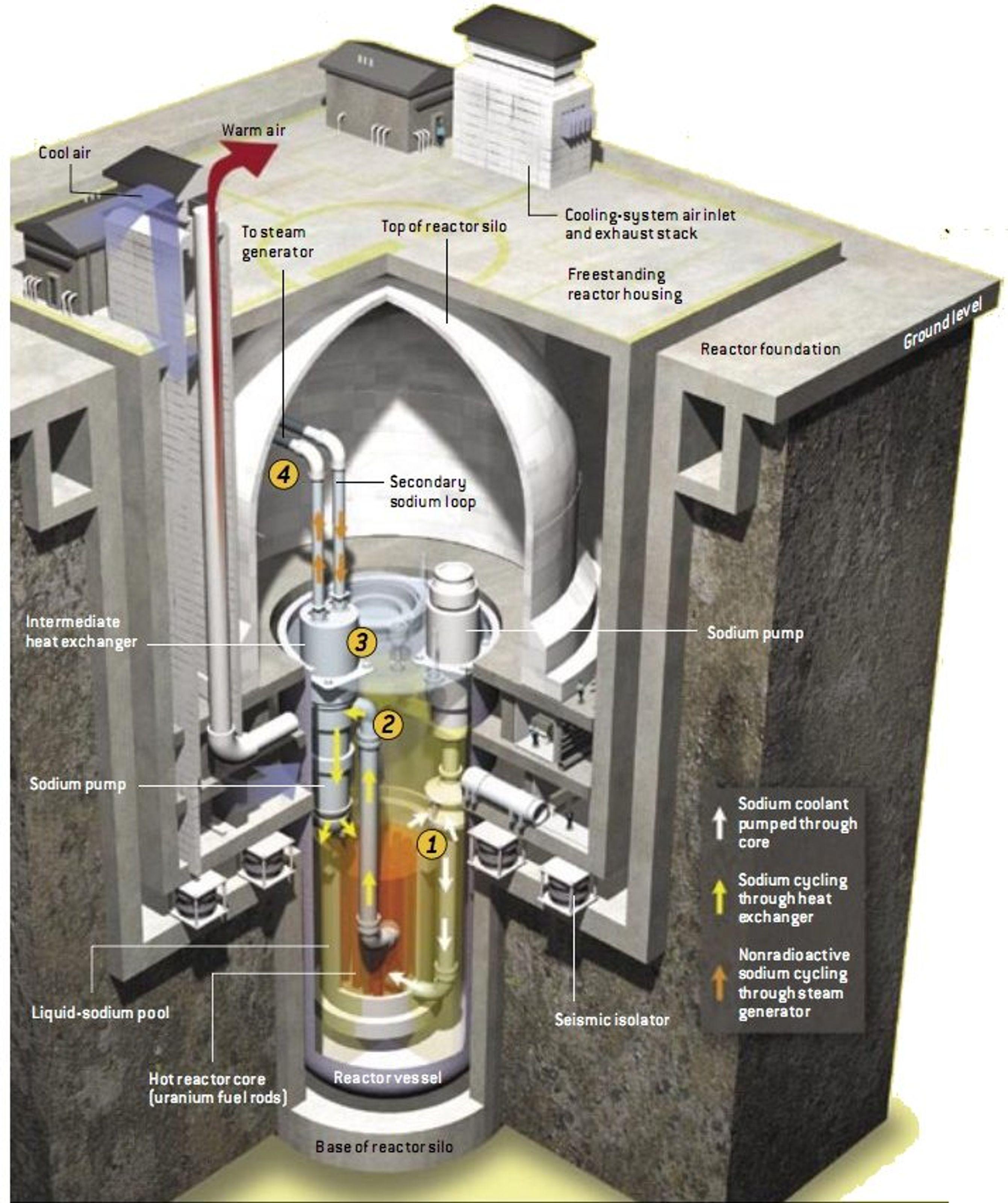 Design schematic of advanced liquid metal reactor