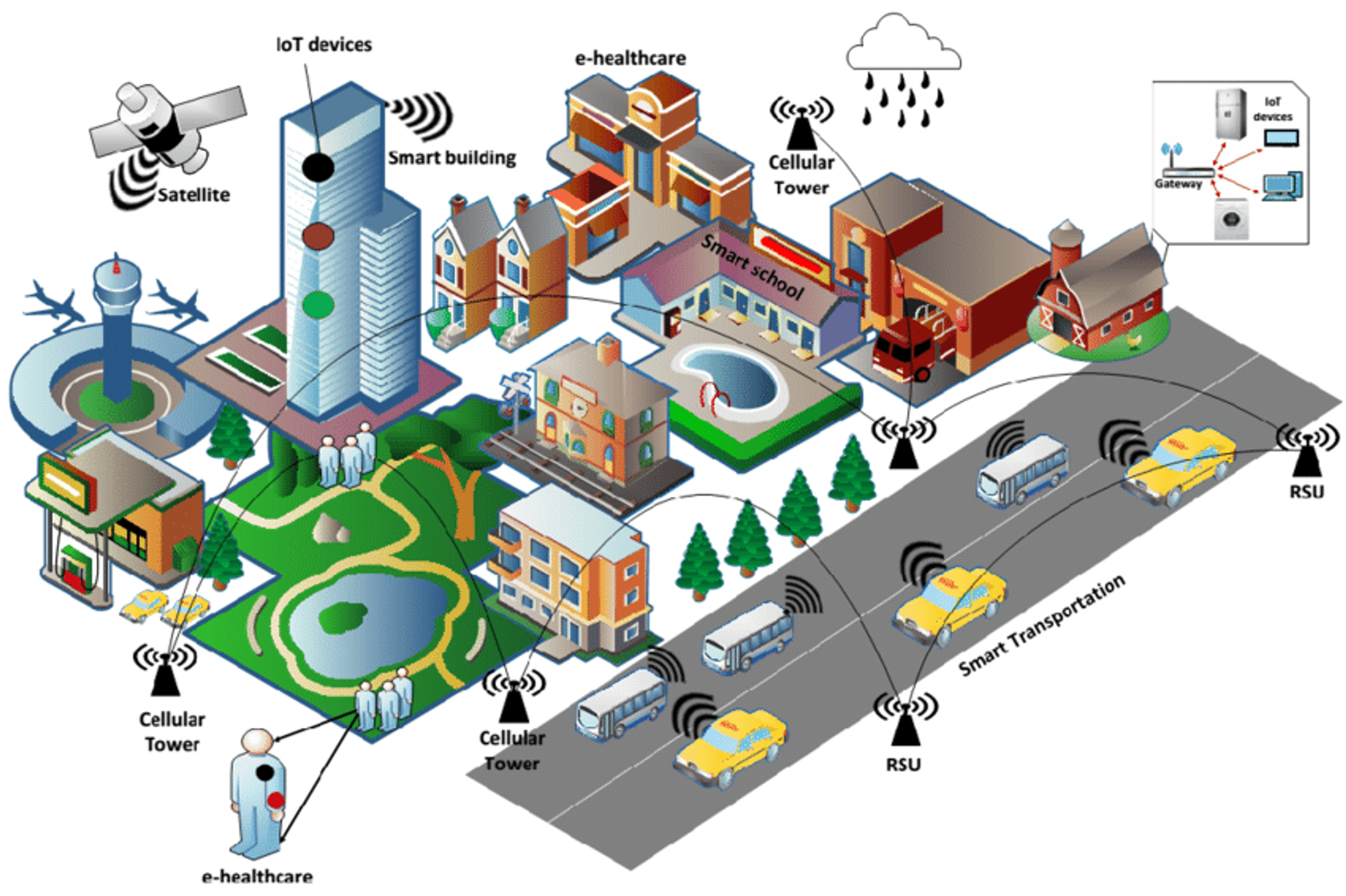Concept of a networked 'smart city'